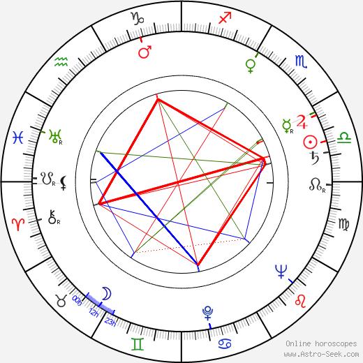 Fyvush Finkel birth chart, Fyvush Finkel astro natal horoscope, astrology