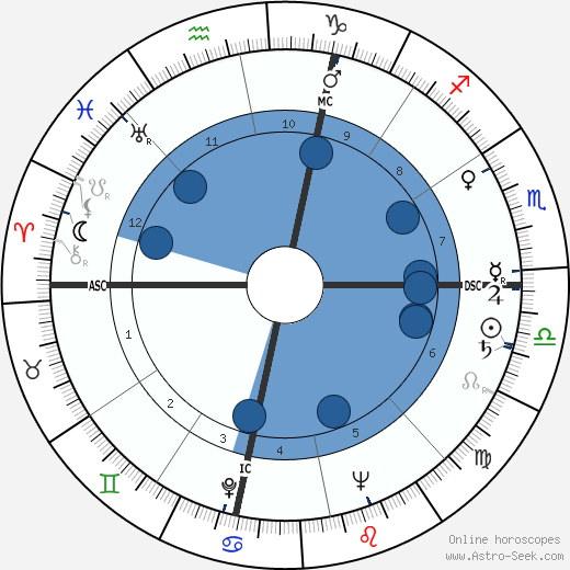 Gino Buonvino wikipedia, horoscope, astrology, instagram