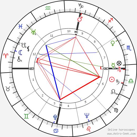 Gino Buonvino tema natale, oroscopo, Gino Buonvino oroscopi gratuiti, astrologia