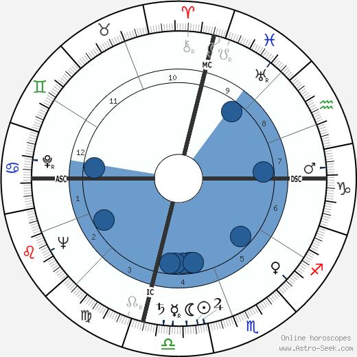 Jack Anderson wikipedia, horoscope, astrology, instagram