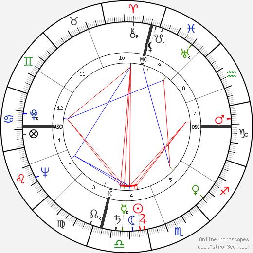 Jack Anderson tema natale, oroscopo, Jack Anderson oroscopi gratuiti, astrologia
