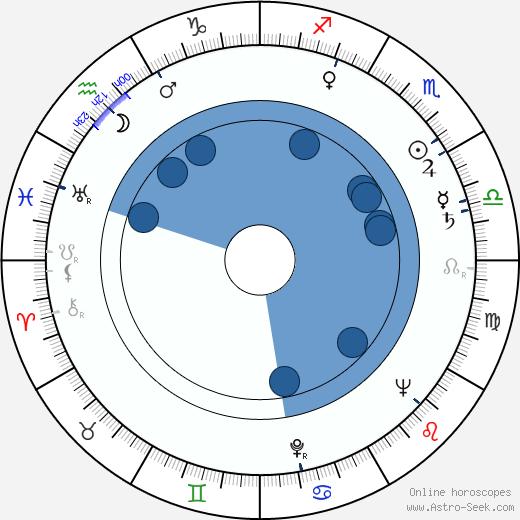 Jack Murdock wikipedia, horoscope, astrology, instagram