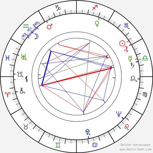 Jack Murdock birth chart, Jack Murdock astro natal horoscope, astrology