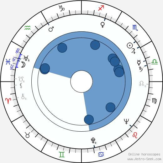 Jane White wikipedia, horoscope, astrology, instagram