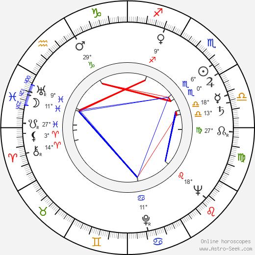 Jane White birth chart, biography, wikipedia 2019, 2020