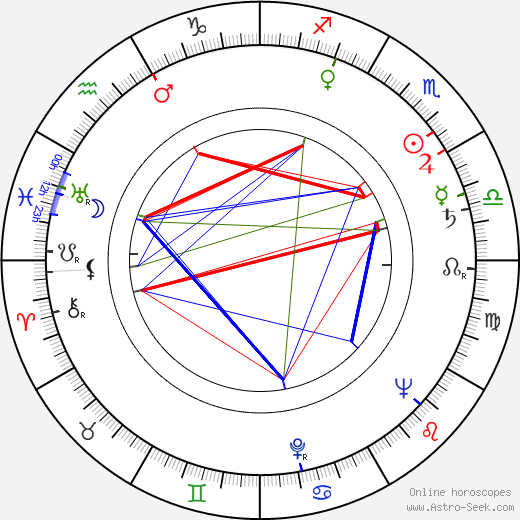 Jane White astro natal birth chart, Jane White horoscope, astrology