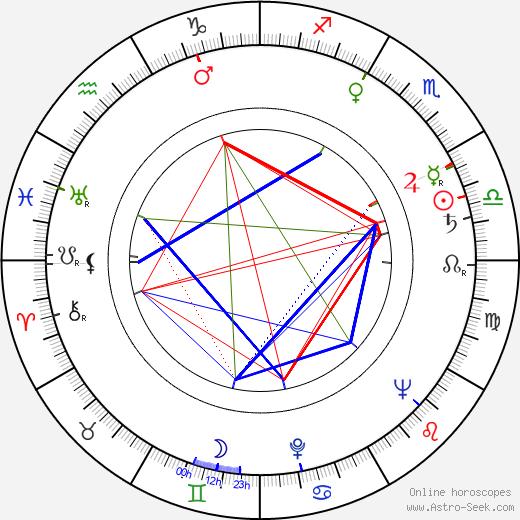 Jerry Stovin astro natal birth chart, Jerry Stovin horoscope, astrology