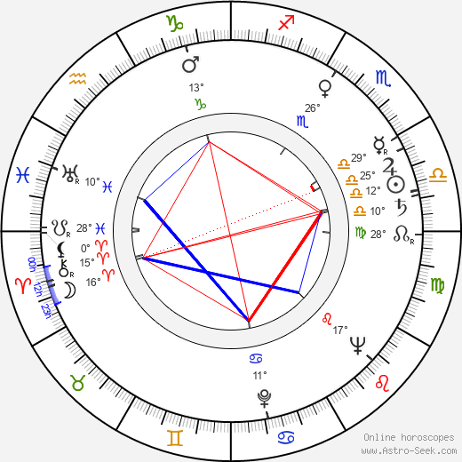 Jiřina Zemanová birth chart, biography, wikipedia 2020, 2021