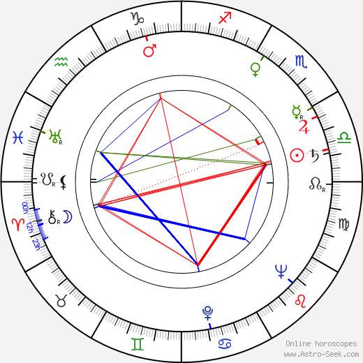Jiřina Zemanová birth chart, Jiřina Zemanová astro natal horoscope, astrology