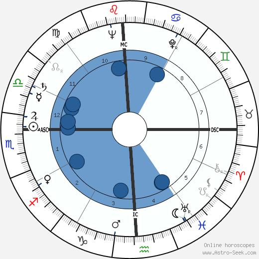 John Kalus wikipedia, horoscope, astrology, instagram