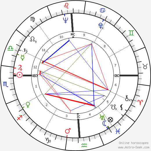 John Kalus tema natale, oroscopo, John Kalus oroscopi gratuiti, astrologia