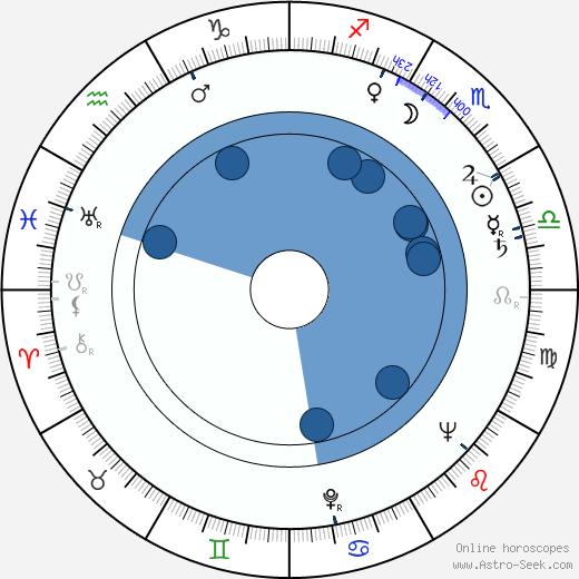 Katarína Vrzalová wikipedia, horoscope, astrology, instagram
