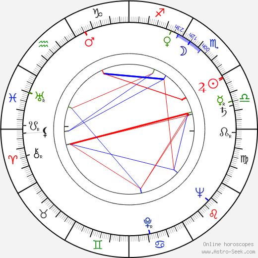 Katarína Vrzalová astro natal birth chart, Katarína Vrzalová horoscope, astrology