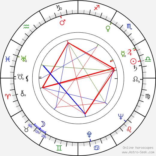 Ladislav Rychman день рождения гороскоп, Ladislav Rychman Натальная карта онлайн