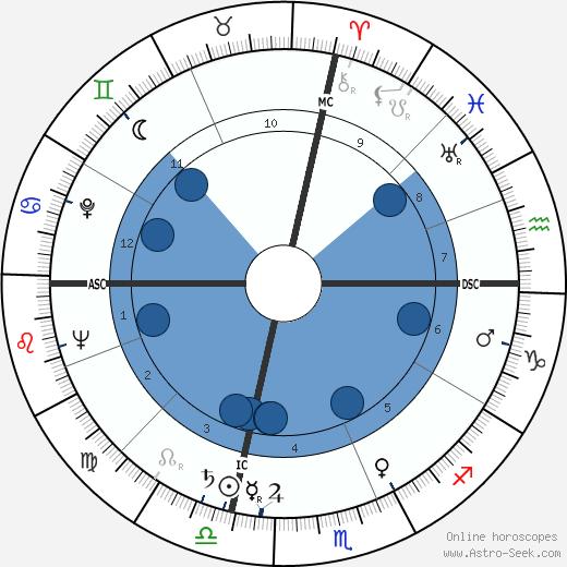 Lee and Lyn Wilde wikipedia, horoscope, astrology, instagram
