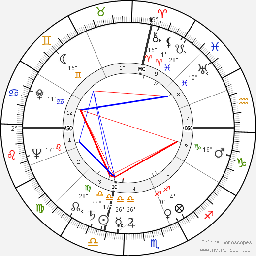 Lee and Lyn Wilde birth chart, biography, wikipedia 2019, 2020