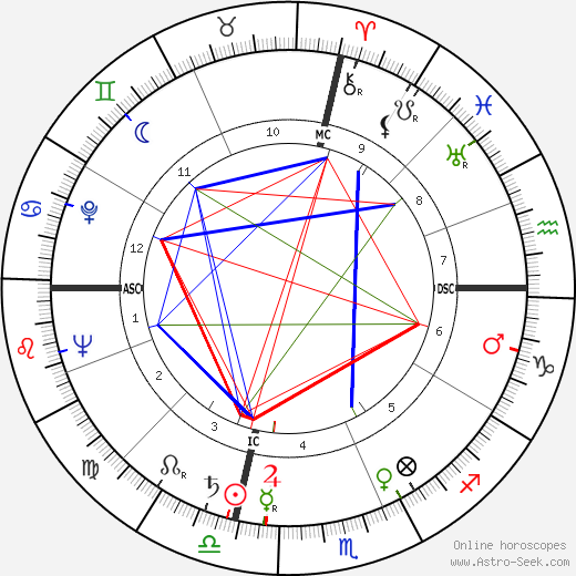 Lee and Lyn Wilde birth chart, Lee and Lyn Wilde astro natal horoscope, astrology