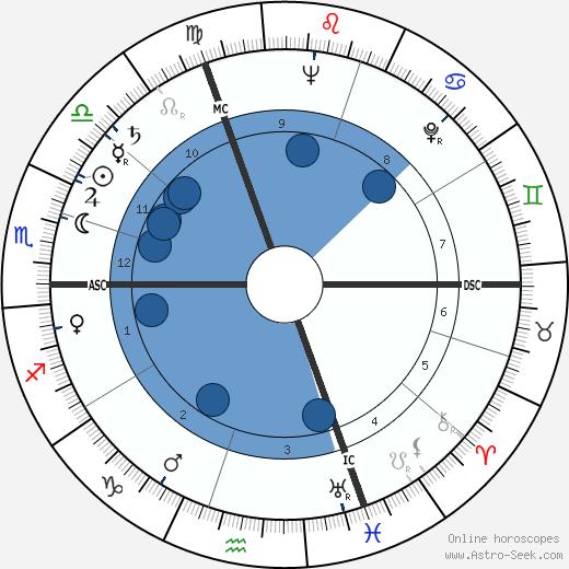 Liliane Bettencourt wikipedia, horoscope, astrology, instagram