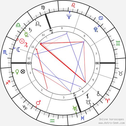 Liliane Bettencourt astro natal birth chart, Liliane Bettencourt horoscope, astrology