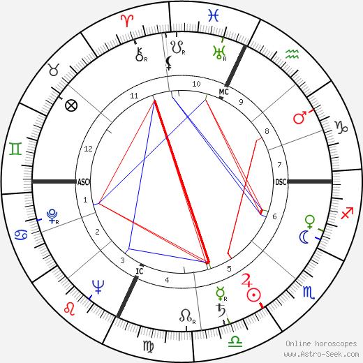 Marvin Leonard Goldberger tema natale, oroscopo, Marvin Leonard Goldberger oroscopi gratuiti, astrologia