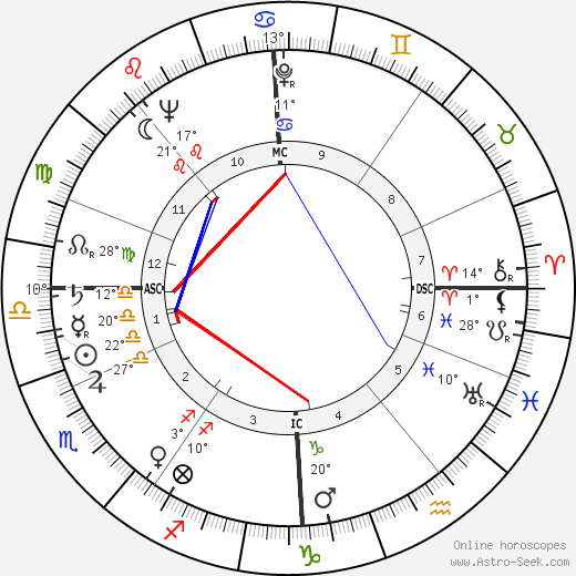 Max Bygraves birth chart, biography, wikipedia 2019, 2020