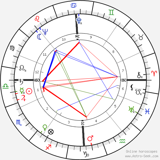 Max Bygraves birth chart, Max Bygraves astro natal horoscope, astrology