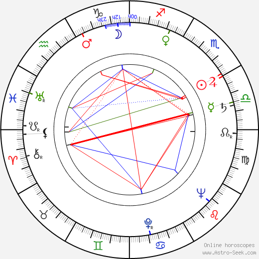 Melchiade Coletti tema natale, oroscopo, Melchiade Coletti oroscopi gratuiti, astrologia