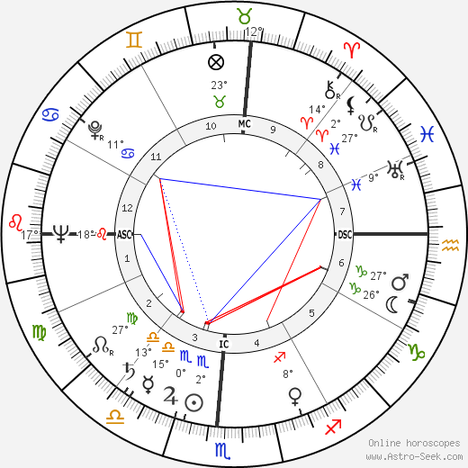 Michel Galabru birth chart, biography, wikipedia 2019, 2020