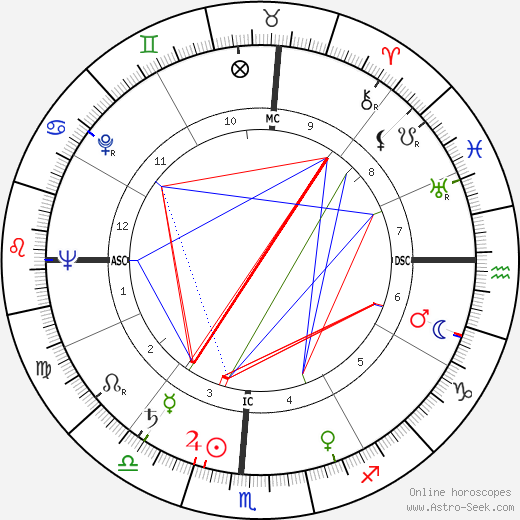 Michel Galabru birth chart, Michel Galabru astro natal horoscope, astrology