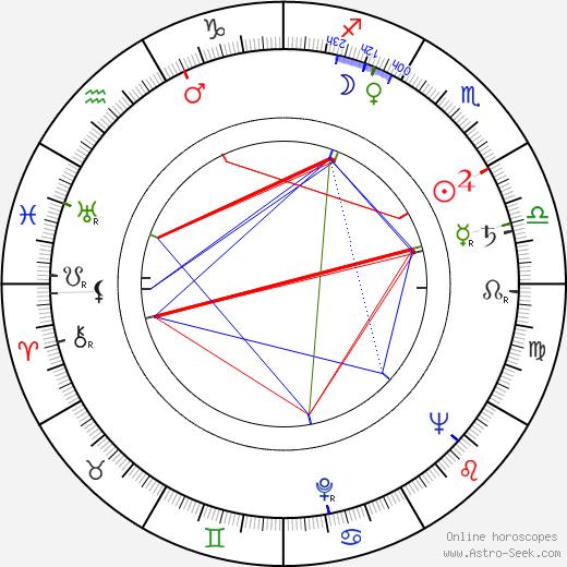 Miguel Lluch birth chart, Miguel Lluch astro natal horoscope, astrology