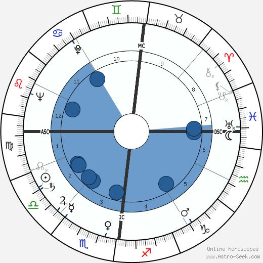Norbert Ségard wikipedia, horoscope, astrology, instagram