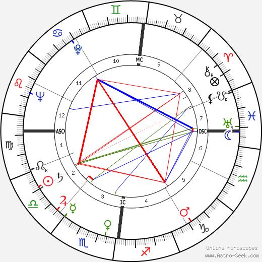 Norbert Ségard astro natal birth chart, Norbert Ségard horoscope, astrology