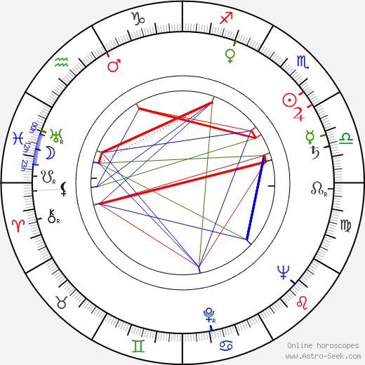 Norodom Sihanuk tema natale, oroscopo, Norodom Sihanuk oroscopi gratuiti, astrologia