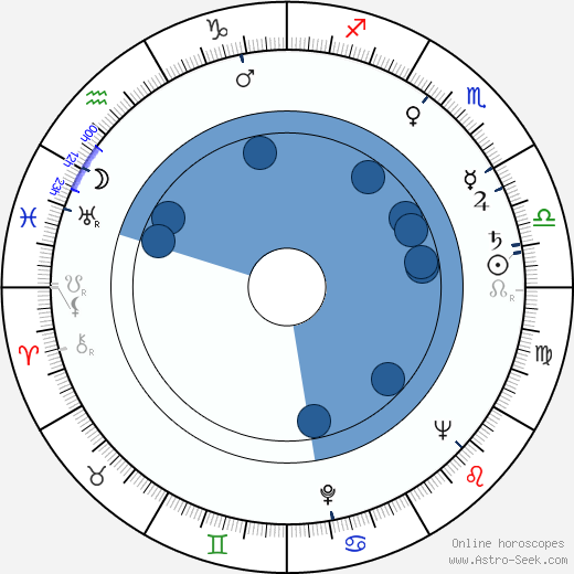 Otmar Mácha horoscope, astrology, sign, zodiac, date of birth, instagram