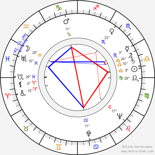 Otmar Mácha birth chart, biography, wikipedia 2019, 2020