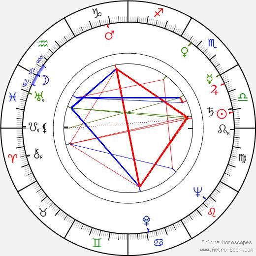 Otmar Mácha день рождения гороскоп, Otmar Mácha Натальная карта онлайн