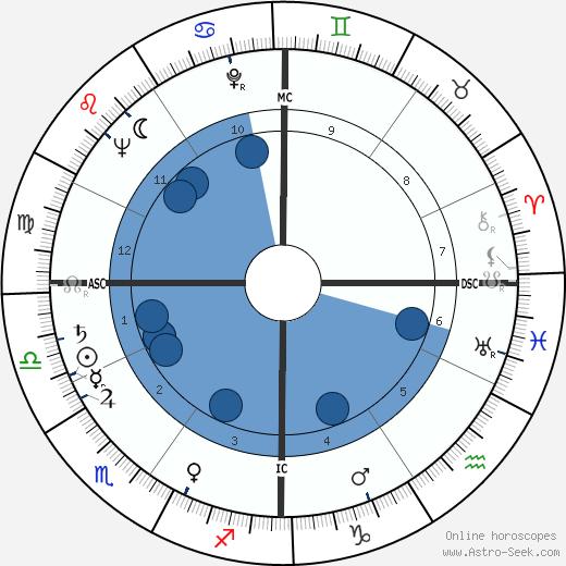 Robert F. Froehlke wikipedia, horoscope, astrology, instagram