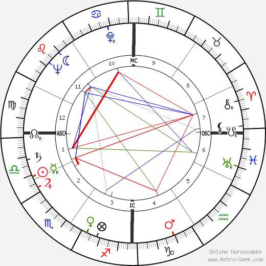 Robert F. Froehlke tema natale, oroscopo, Robert F. Froehlke oroscopi gratuiti, astrologia