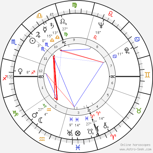 Ruby Dee birth chart, biography, wikipedia 2019, 2020
