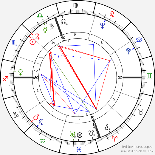 Ruby Dee astro natal birth chart, Ruby Dee horoscope, astrology
