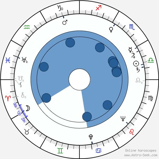 Ryszard Pietruski wikipedia, horoscope, astrology, instagram