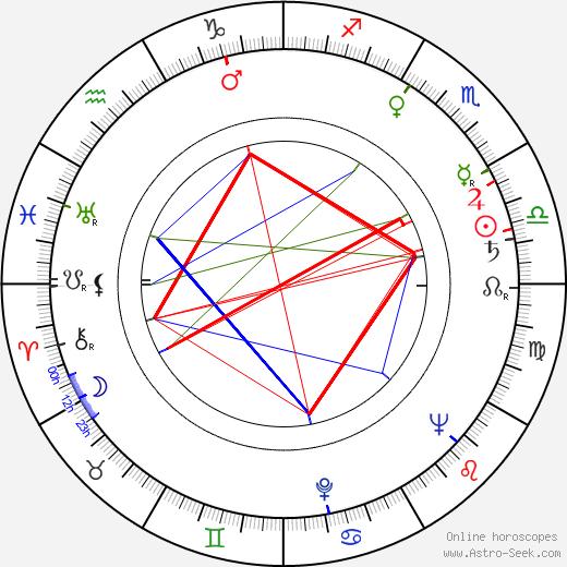 Ryszard Pietruski birth chart, Ryszard Pietruski astro natal horoscope, astrology