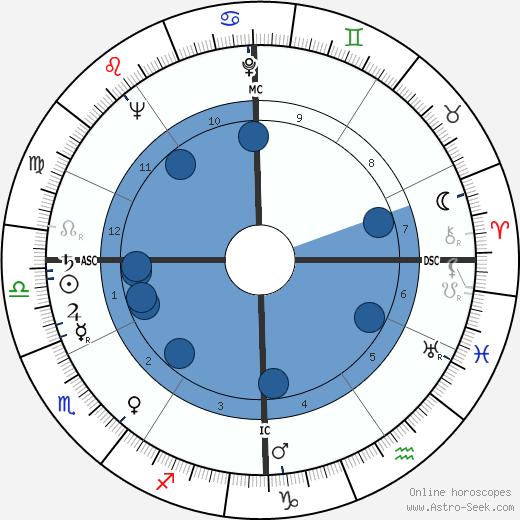 Tommaso Maestrelli wikipedia, horoscope, astrology, instagram