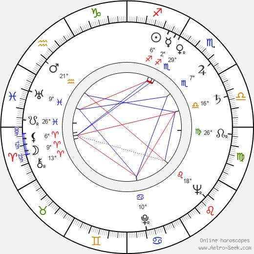 Aino Mantsas birth chart, biography, wikipedia 2019, 2020