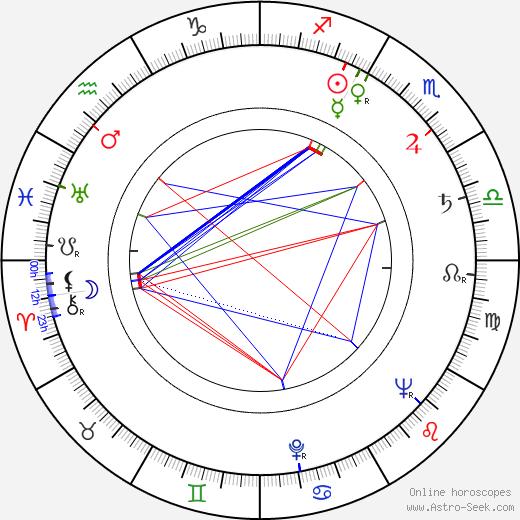 Aino Mantsas astro natal birth chart, Aino Mantsas horoscope, astrology
