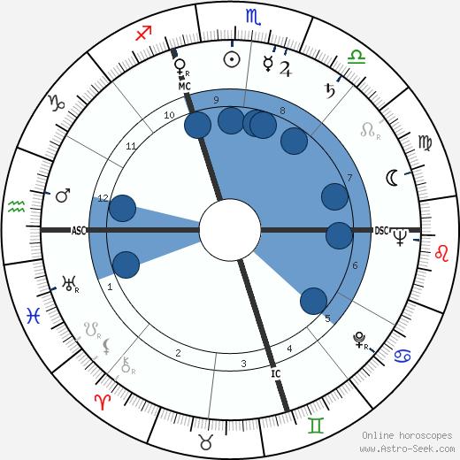 Alice O. Howell wikipedia, horoscope, astrology, instagram