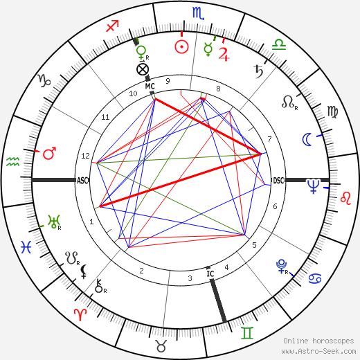 Alice O. Howell tema natale, oroscopo, Alice O. Howell oroscopi gratuiti, astrologia