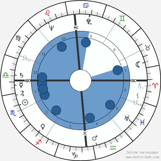Annick de Souzenelle wikipedia, horoscope, astrology, instagram