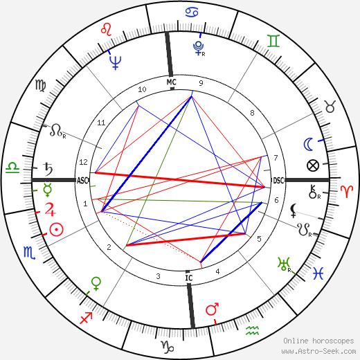 Annick de Souzenelle birth chart, Annick de Souzenelle astro natal horoscope, astrology