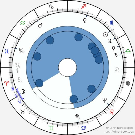 Anton Myrer wikipedia, horoscope, astrology, instagram
